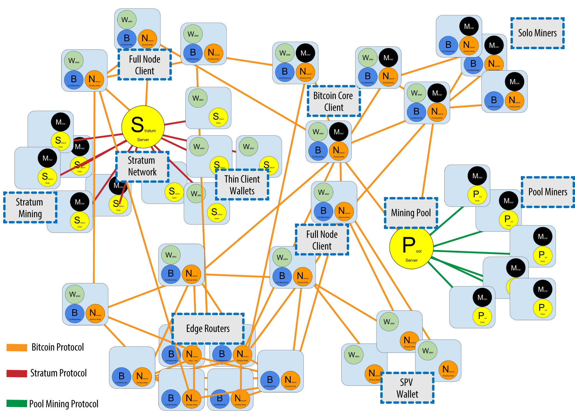 bitcoin network protocol